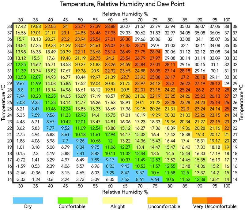 Chart of dew points with tempertaure and humidity
