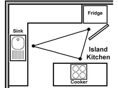 Kitchen Layout Planning And Design